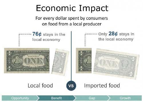 Economic Impact: For every dollar spent by consumers on food from a local producer, 76 cents stays in the local community. For imported food, 28 cents stays in the local community.