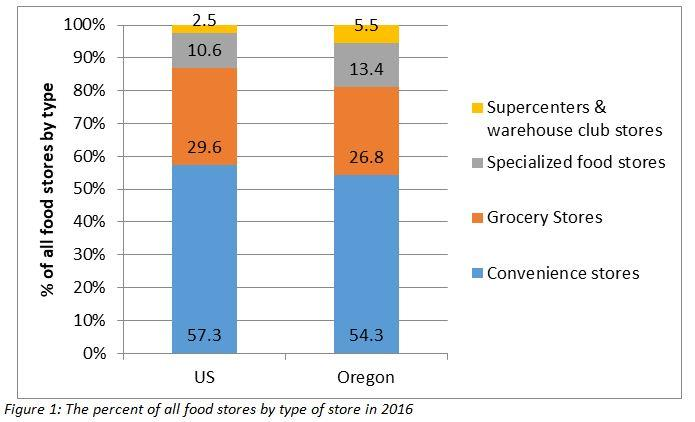 % of all food stores by type in US and Oregon. In the US, 57.3% are Convenience stores, 29.6% Grocery stores, 10.6% specialized food stores and 2.5% Supercenters and warehouse club stores. In Oregon 54.3% convenience stores, 26.8% Grocery stores, 13.4% Specialized food stores, 5.5% supercenters and warehouse club stores.