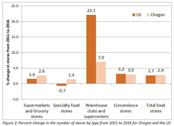 A graph of % change in stores from 2011 to 2016. In the US 1.6% Supermarkets and grocery stores, -0.7% specialty food stores, 22.1% warehouse clubs and supercenters, 3.2% convenience stores, 2.7% total food stores. In Oregon, 2.6% supermarkets and grocery stores, 1.4% specialty food stores, 7/0% warehouse clubs and supercenters, 3.0% convenience stores, 2.9% total food stores.