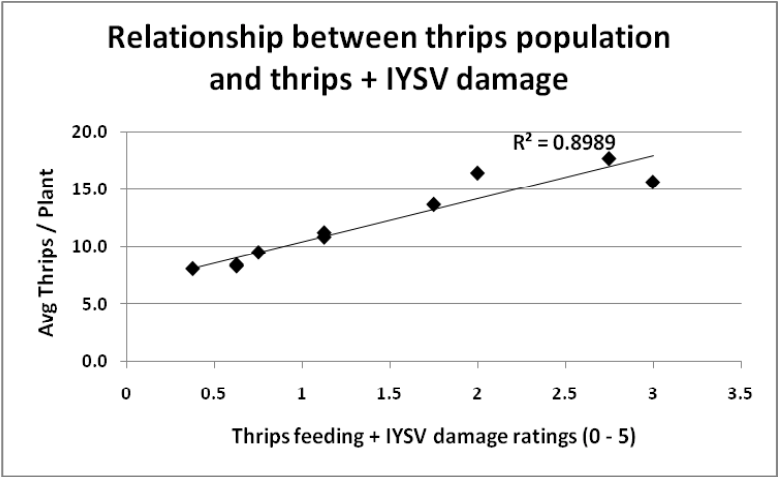 As the average thrips per plant increases, the feeding and damage rating increases.
