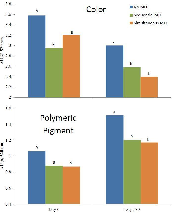 FIgure 1. Color and polymeric pigment of Pinot noir wines