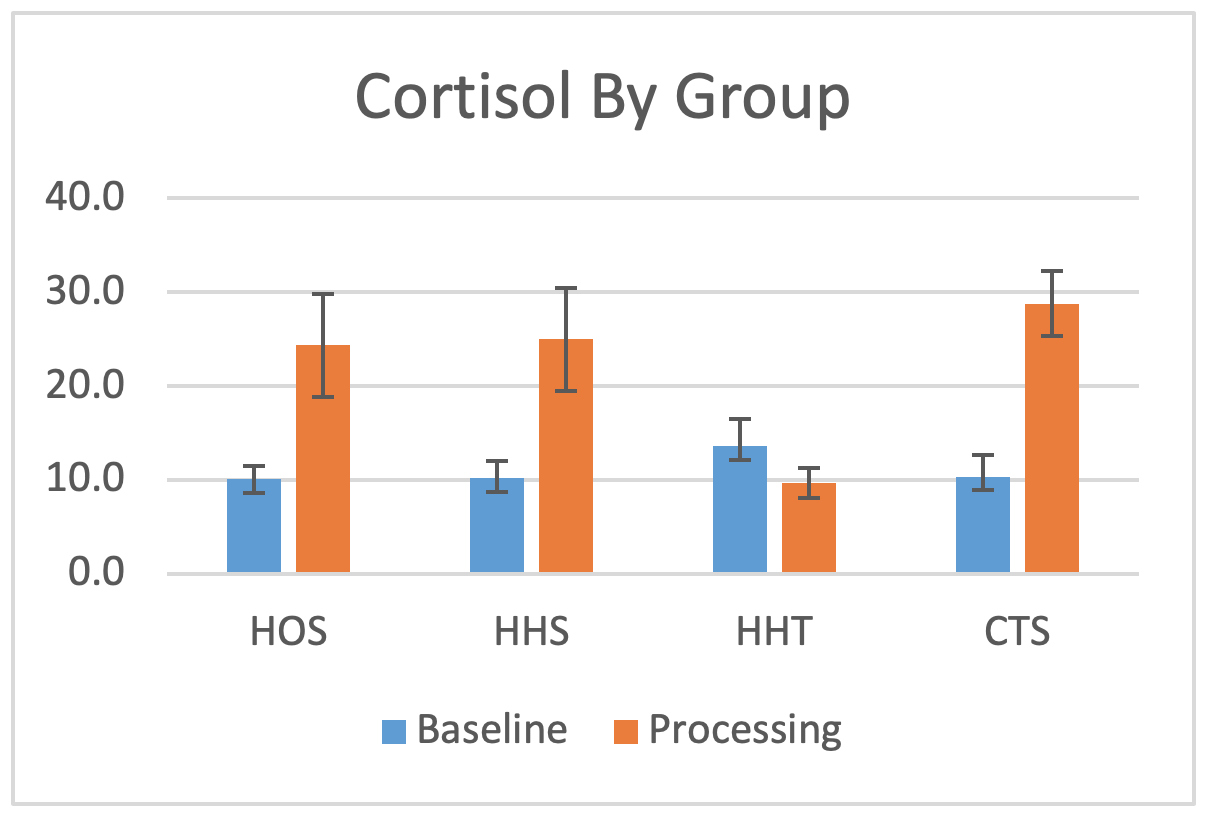 Bar graph showing cortisol by group - baseline and processing