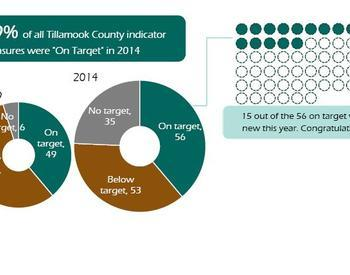 "39% of all Tillamook County indicator measures were ""On Target"" in 2014"