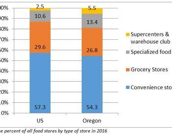 Oregon and the US have a similar distribution of types of food stores. The US has slightly more convenience stores and grocery stores.