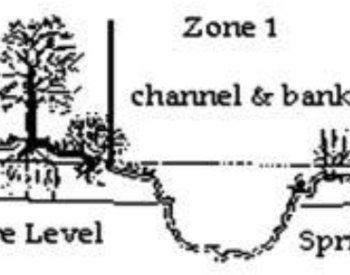 Zone 1: channel and banks (at or below summer and spring moisture levels), Zone 2: upper banks and floodplain (at or below spring moisture levels, above summer moisture levels), Zone 3: uplands (above both summer and spring moisture levels)