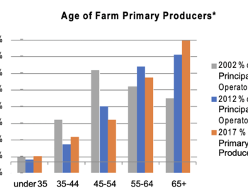 bar graph of age of farm primary producers
