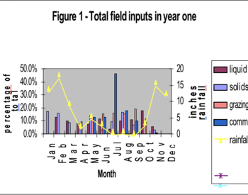figure of total field inputs of liquid, solids, grazing and rainfall