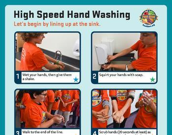 Poster showing 6 steps of High Speed Hand Washing
