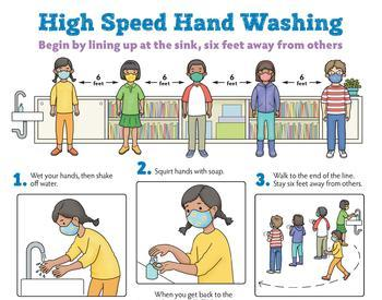 Poster showing 6 steps of High Speed Hand Washing with COVID-19 precautions